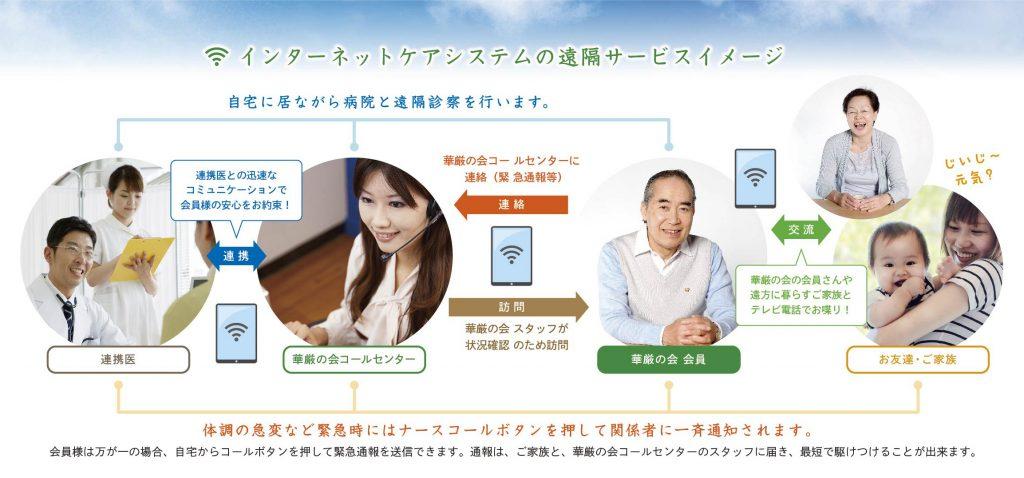 インターネットケアシステムの遠隔サービスイメージ